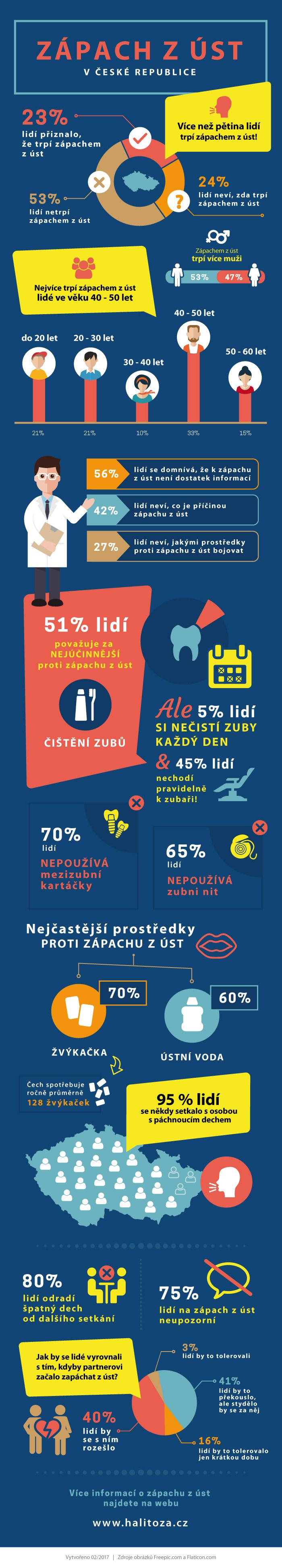 Zápach z úst v České republice - infografika, statistika, průzkum